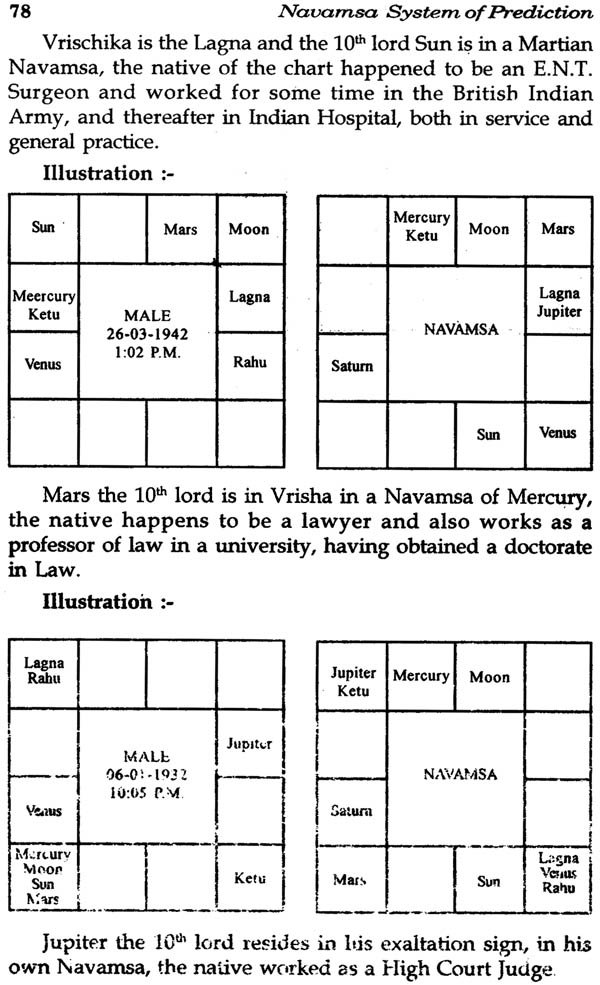 Summary -> Importance Of Navamsa Chart In Astrology Astrocampcom