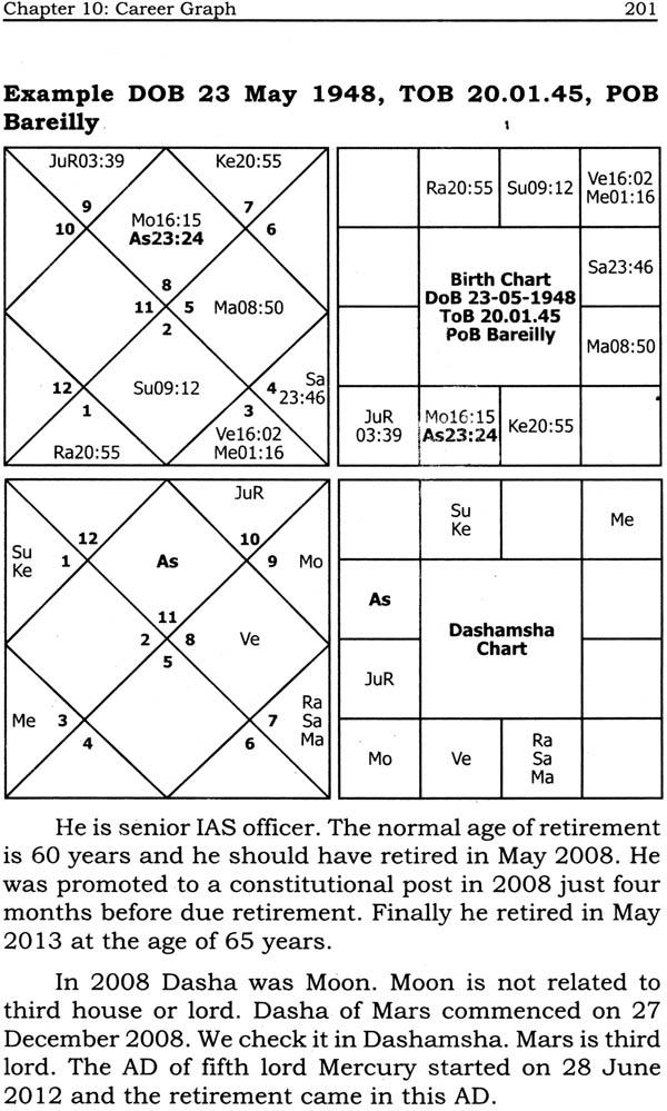 Predict with Dashamsha