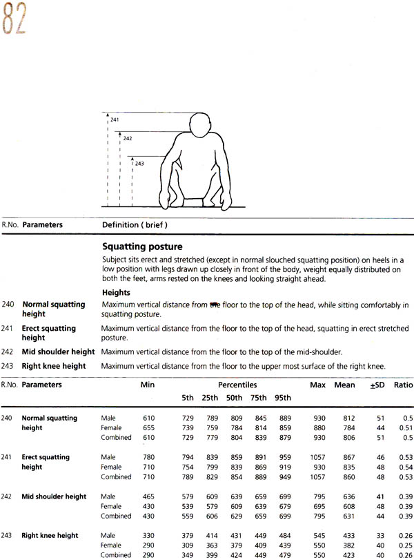 Indian Anthropometric Dimensions For Ergonomic Design Practice