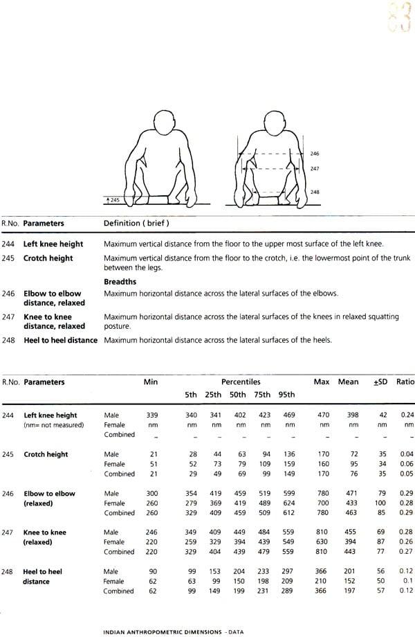 indian anthropometric dimensions for ergonomic design practice